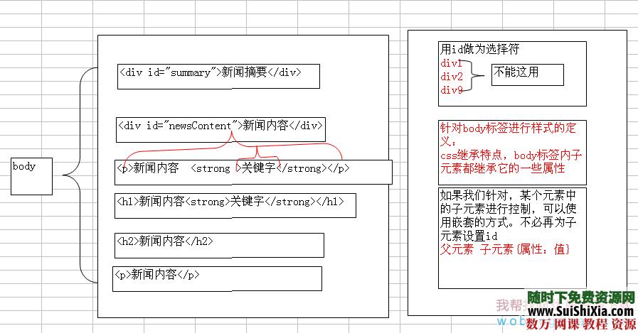 網頁設計一周學會html和css視頻教程下載 [編號097404] 第5張
