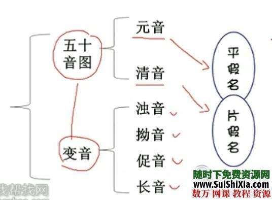 日語50音學習視頻全套課程打包下載 第2張
