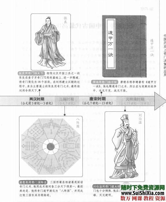 [圖解]奇門遁甲精品學習書籍教程3本合集下載 第3張