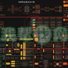 超清版社群商业模式设计图JPG