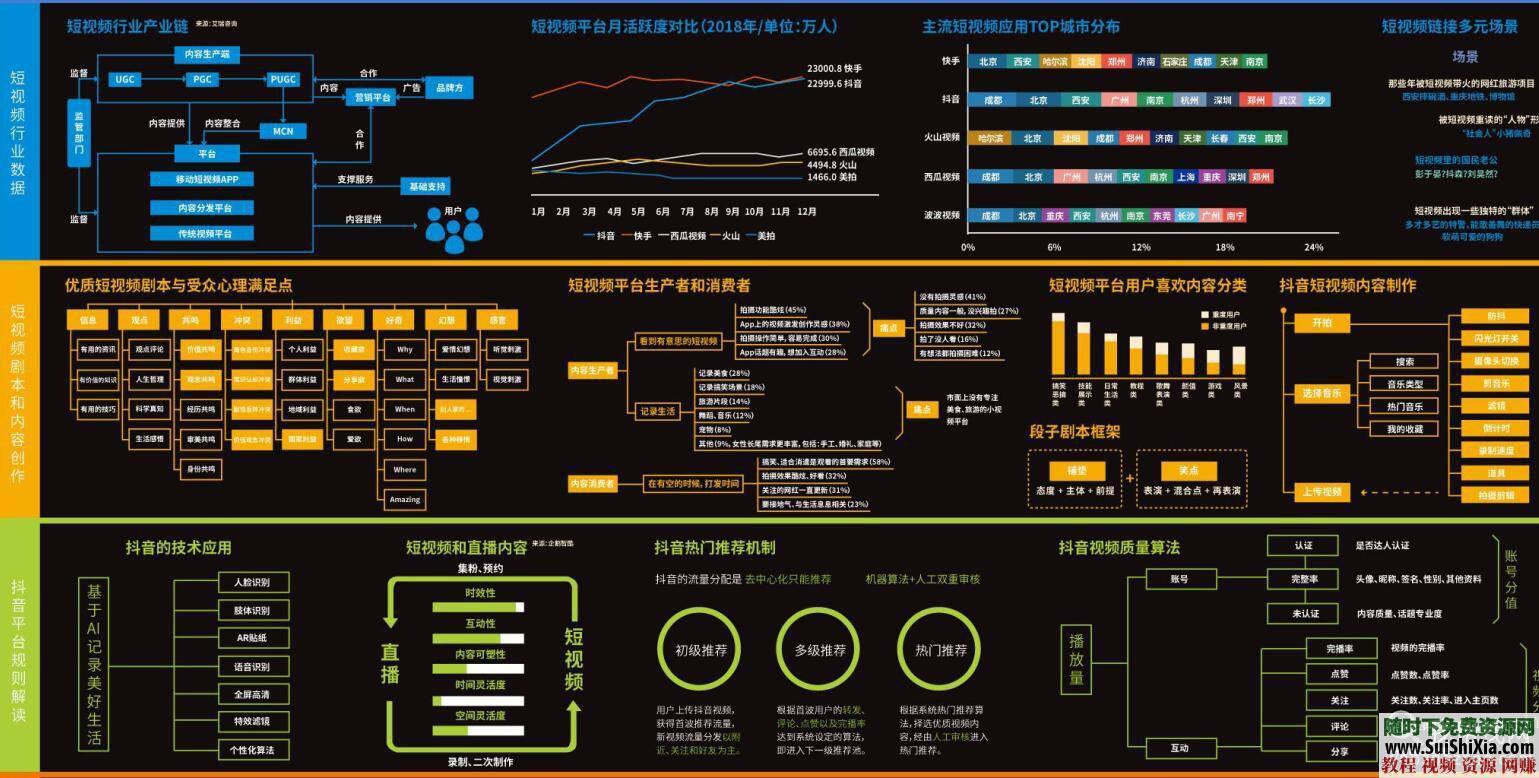 全超清晰版本 网红 MCN抖音短视频等平台运营手册  MCN抖音短视频网红等平台运营手册地图全超清晰版本 第1张