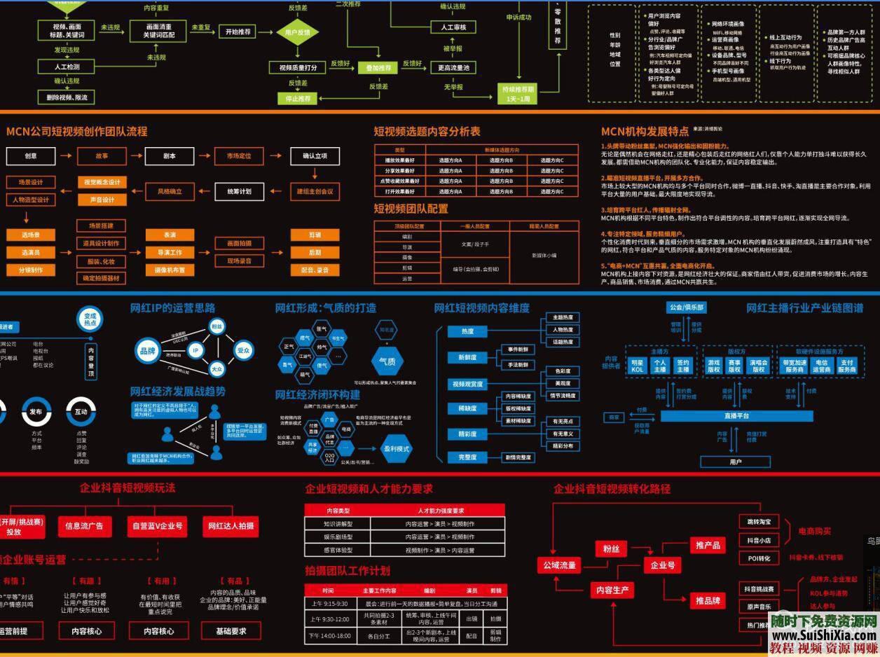 全超清晰版本 网红 MCN抖音短视频等平台运营手册  MCN抖音短视频网红等平台运营手册地图全超清晰版本 第3张