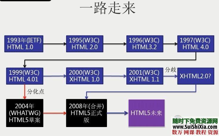 html5和css3入門到精通視頻教程 第2張