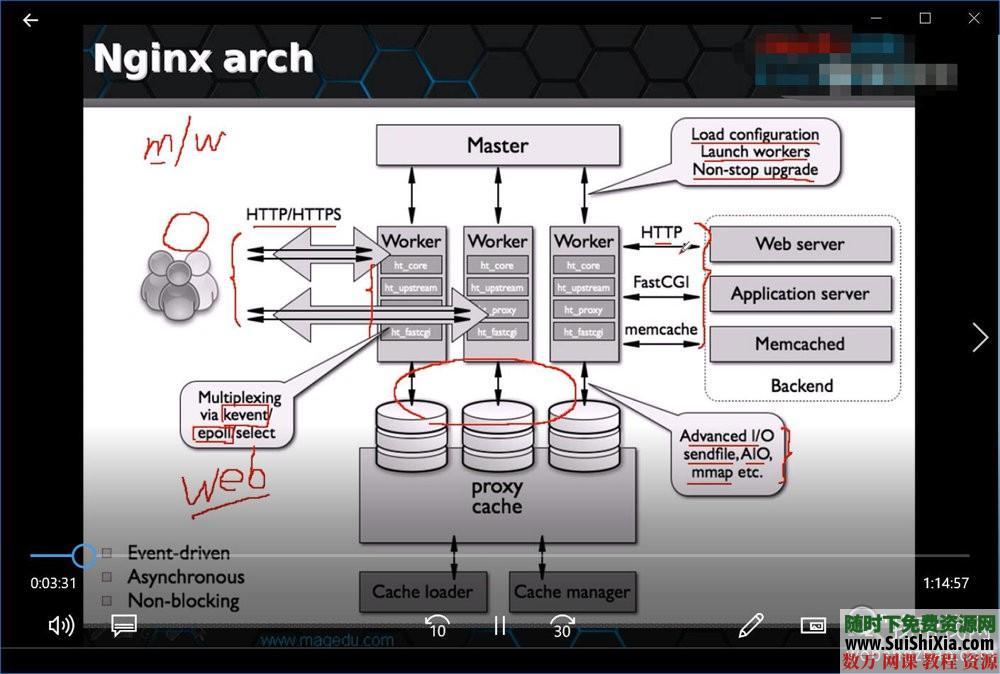 著名某大哥Linux运维以及云计算自动化集群入门到高手视频+大量PDF书籍 第4张