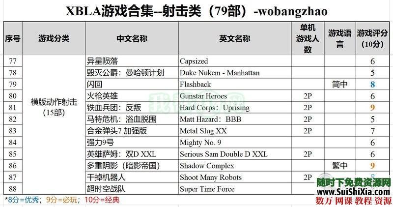 珍藏级!XBOX360XBLA经典游戏合集(300款)打包含多人中文同屏分屏 第13张