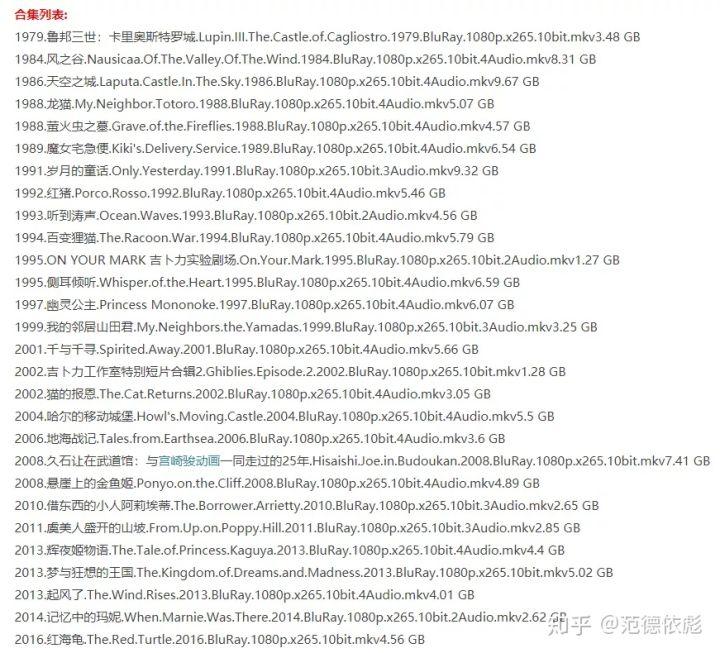 宫崎骏高清动画作品全集打包下载28部珍藏版 第24张